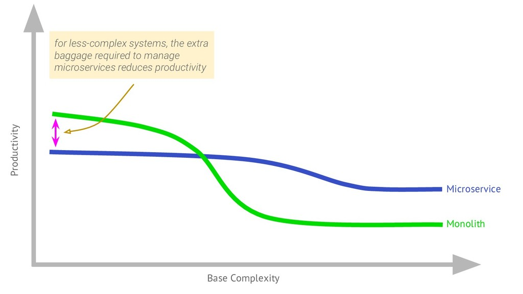 Microservice Productivity Base Complexity Monol...