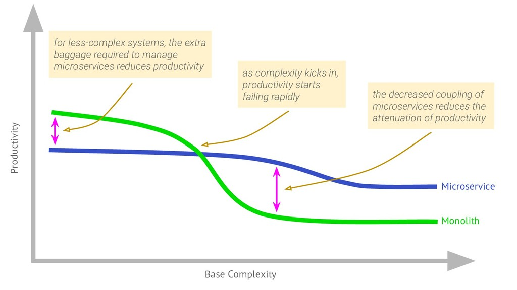 Productivity Base Complexity Monolith Microserv...