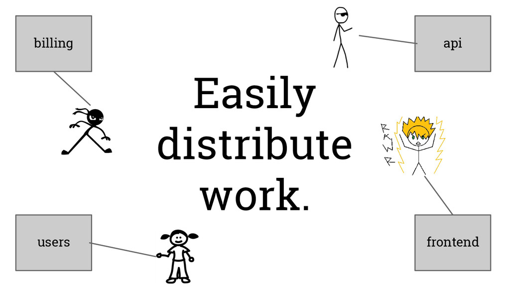 Easily distribute work. billing users frontend ...