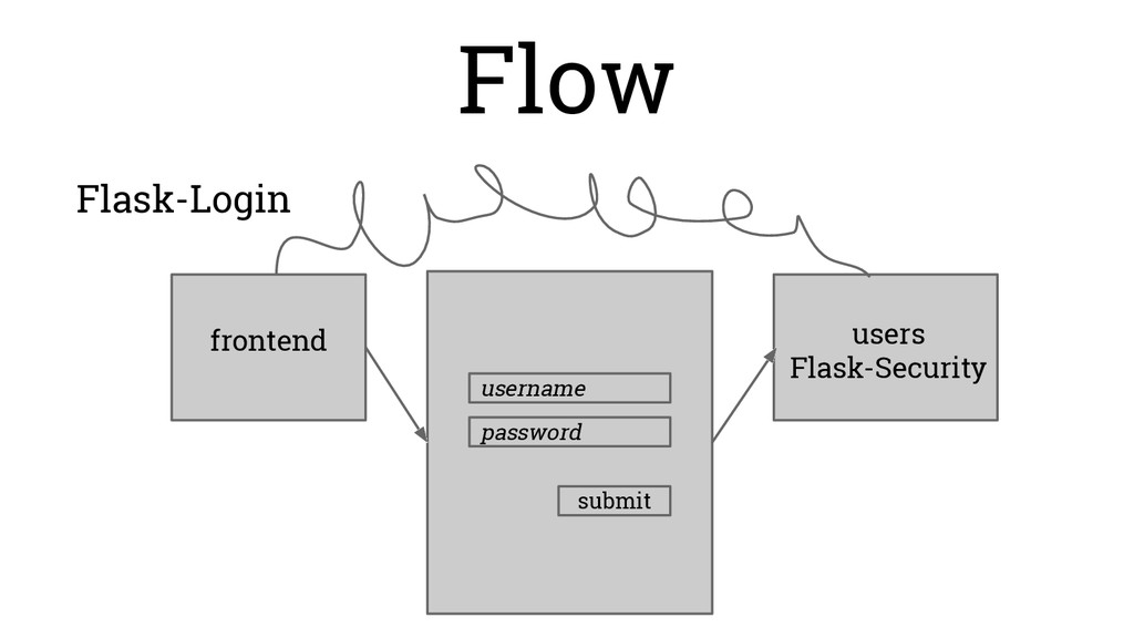 frontend users Flask-Security username password...