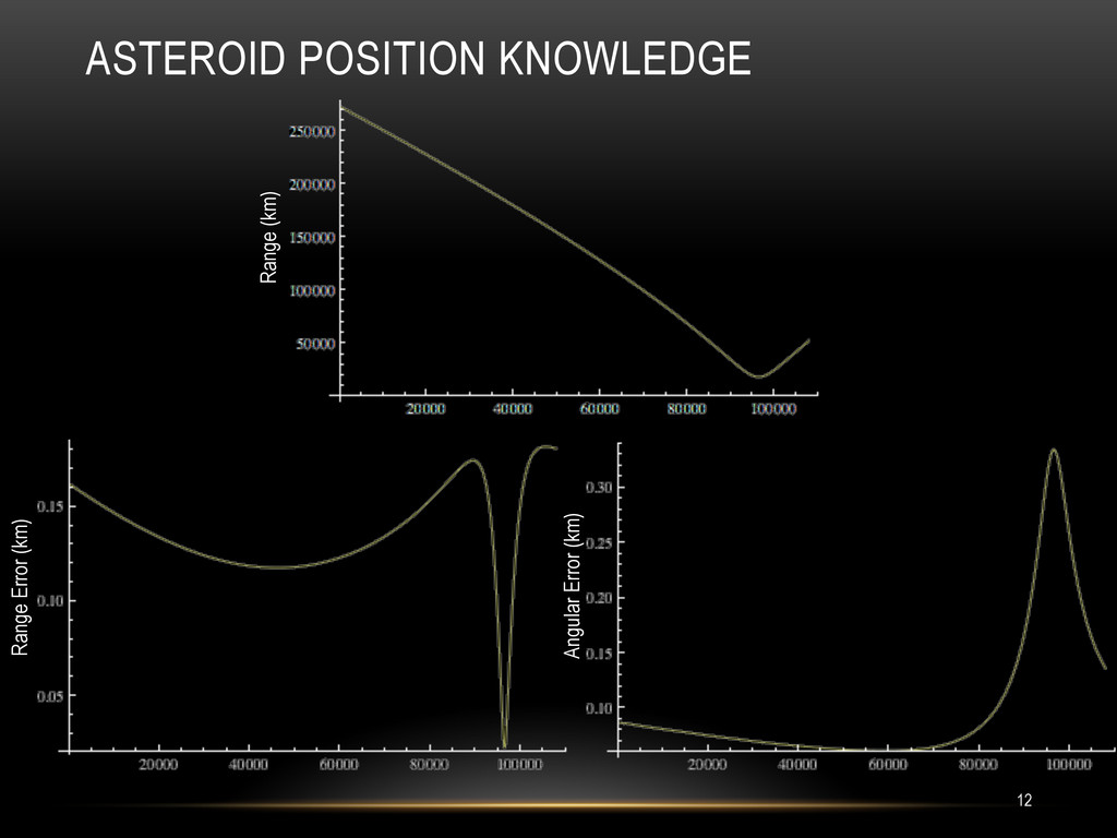 ASTEROID POSITION KNOWLEDGE Range (km) Range Er...