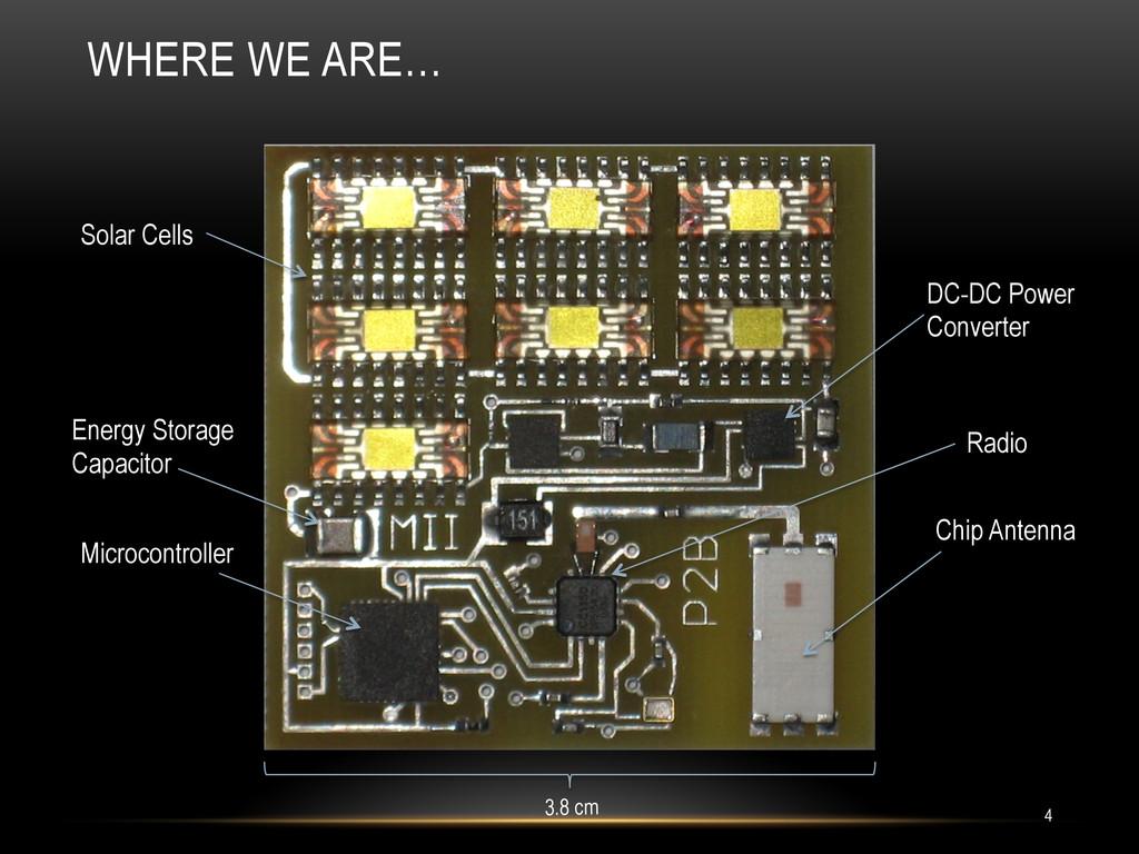 WHERE WE ARE… Solar Cells Microcontroller Radio...