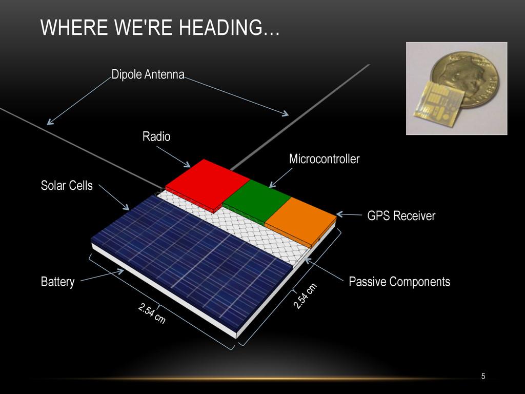 WHERE WE'RE HEADING… Solar Cells Radio Passive ...