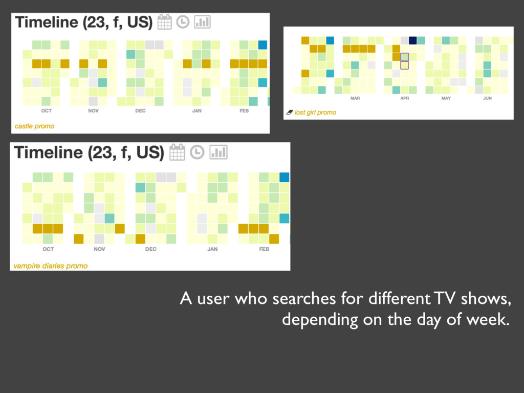 A user who searches for different TV shows, dep...