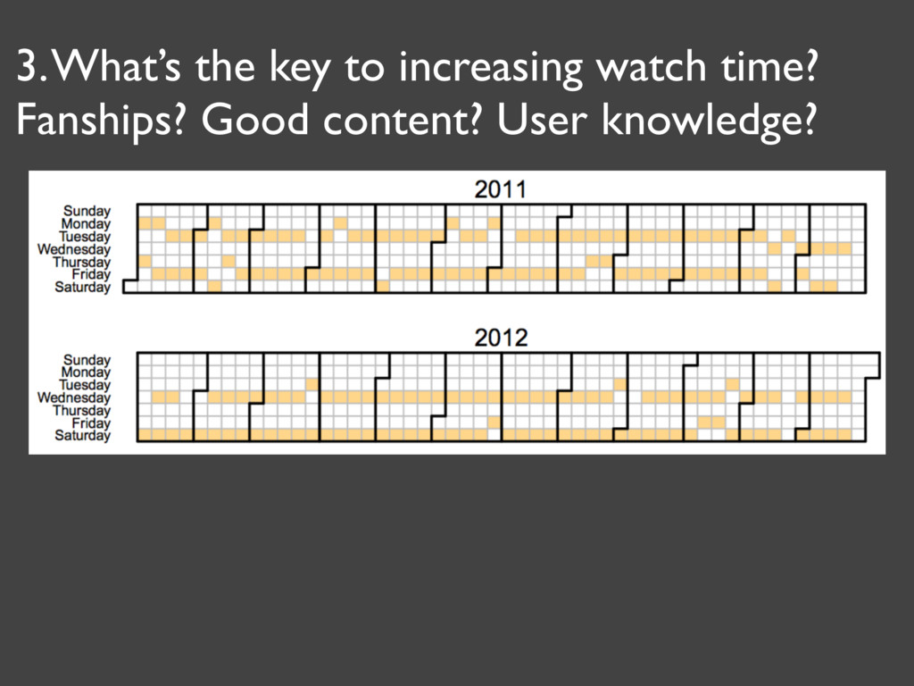 3. What's the key to increasing watch time? Fan...
