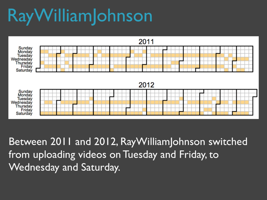 RayWilliamJohnson Between 2011 and 2012, RayWil...