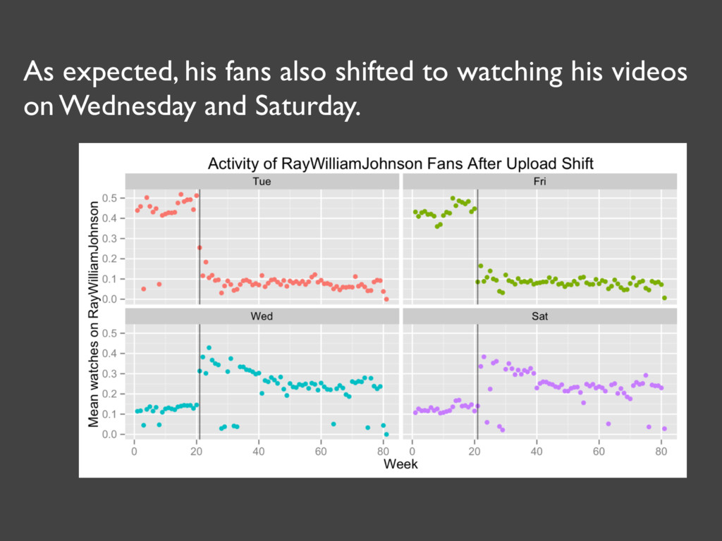 As expected, his fans also shifted to watching ...