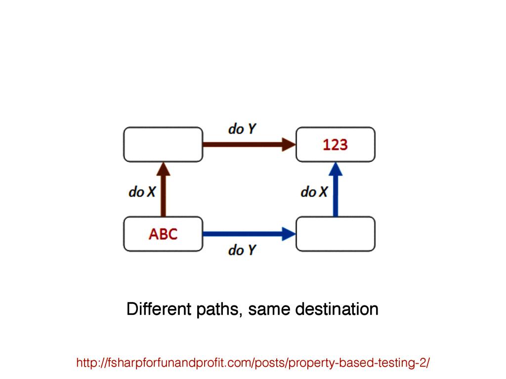 Different paths, same destination http://fsharp...