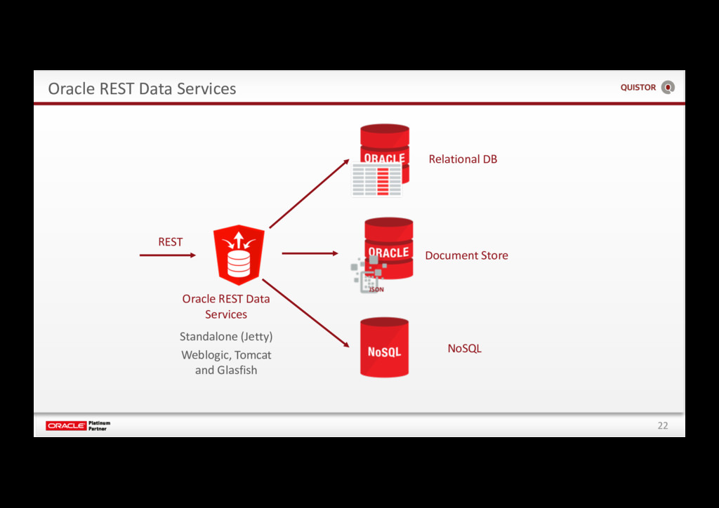 22 Oracle REST Data Services Relational DB Docu...