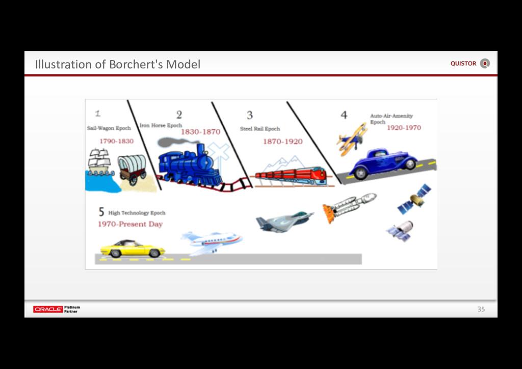 35 Illustration of Borchert's Model