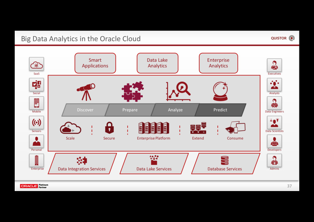 37 Big Data Analytics in the Oracle Cloud