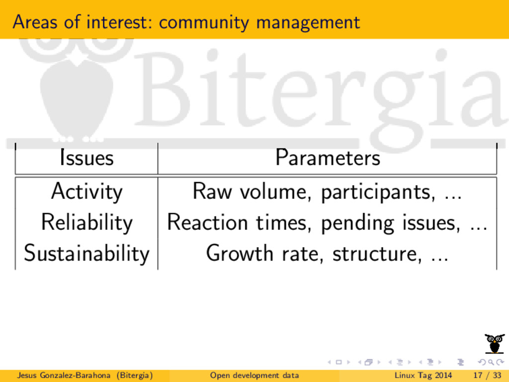 Areas of interest: community management Issues ...