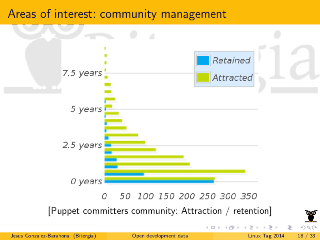 Areas of interest: community management [Puppet...
