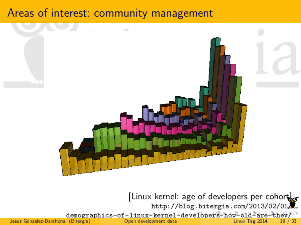 Areas of interest: community management [Linux ...