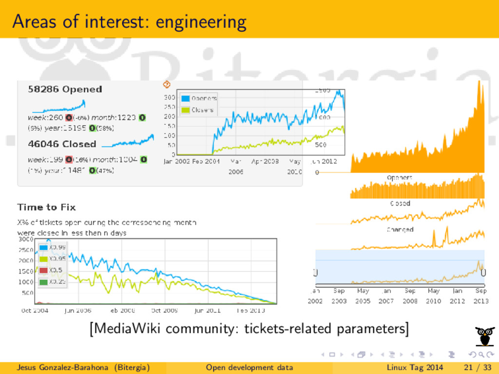 Areas of interest: engineering [MediaWiki commu...