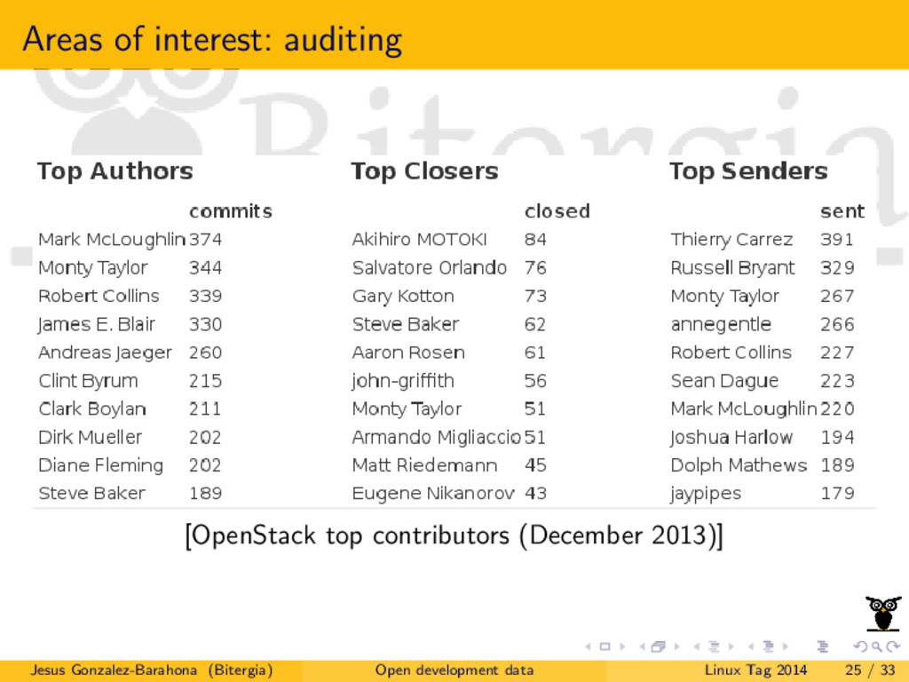 Areas of interest: auditing [OpenStack top cont...