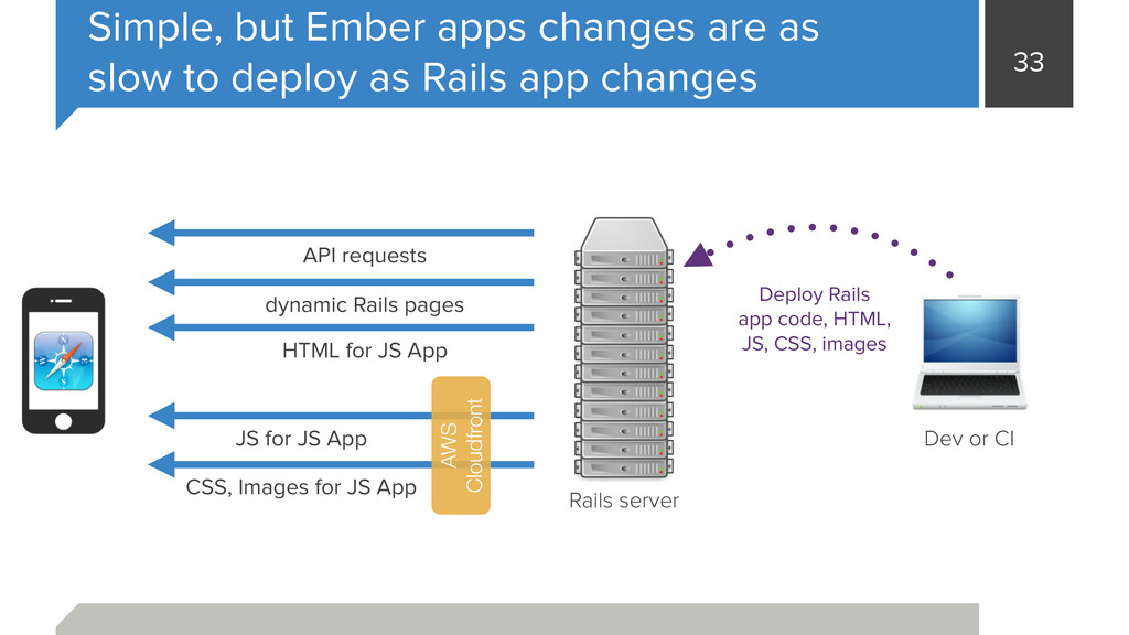 33 Simple, but Ember apps changes are as slow t...