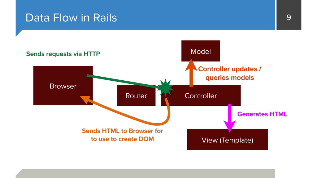 9 Data Flow in Rails Browser Controller View (T...