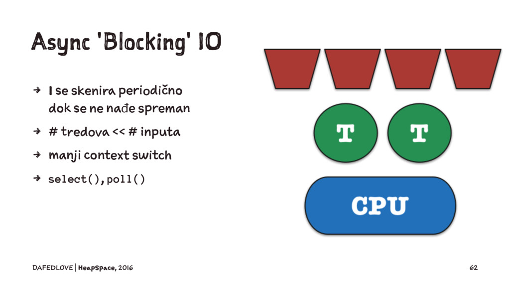 Async 'Blocking' IO 4 I se skenira periodično d...