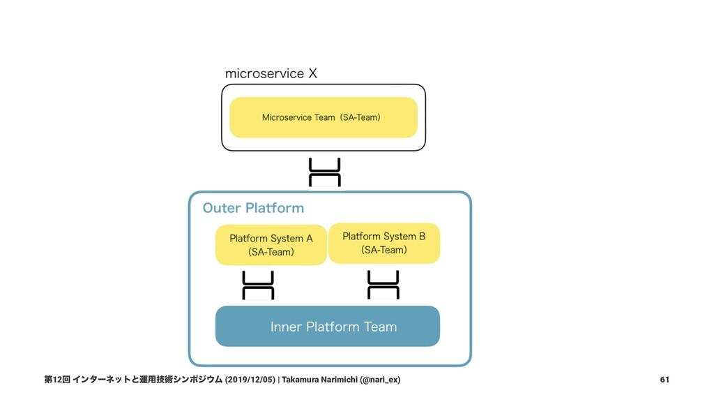 Microservices + SRE: ڥքͱ૬ ޓ࡞༻ • ֤ϚΠΫϩαʔϏεͷڥքΛ S...