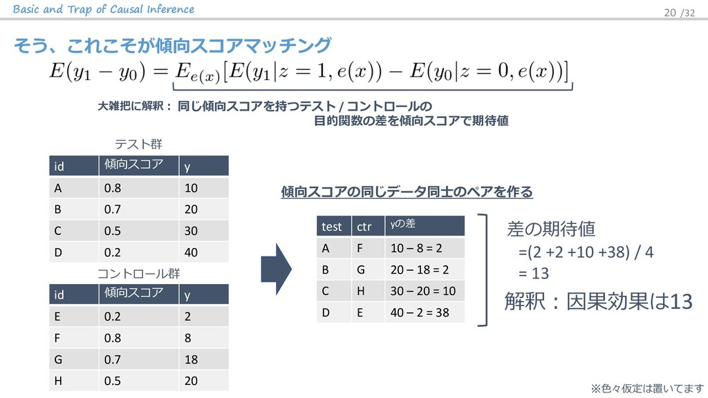 Basic and Trap of Causal Inference 20 /32 そう、これ...