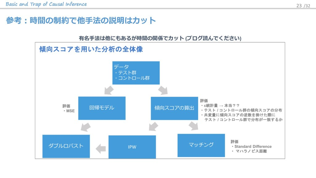 Basic and Trap of Causal Inference 23 /32 有名⼿法は...