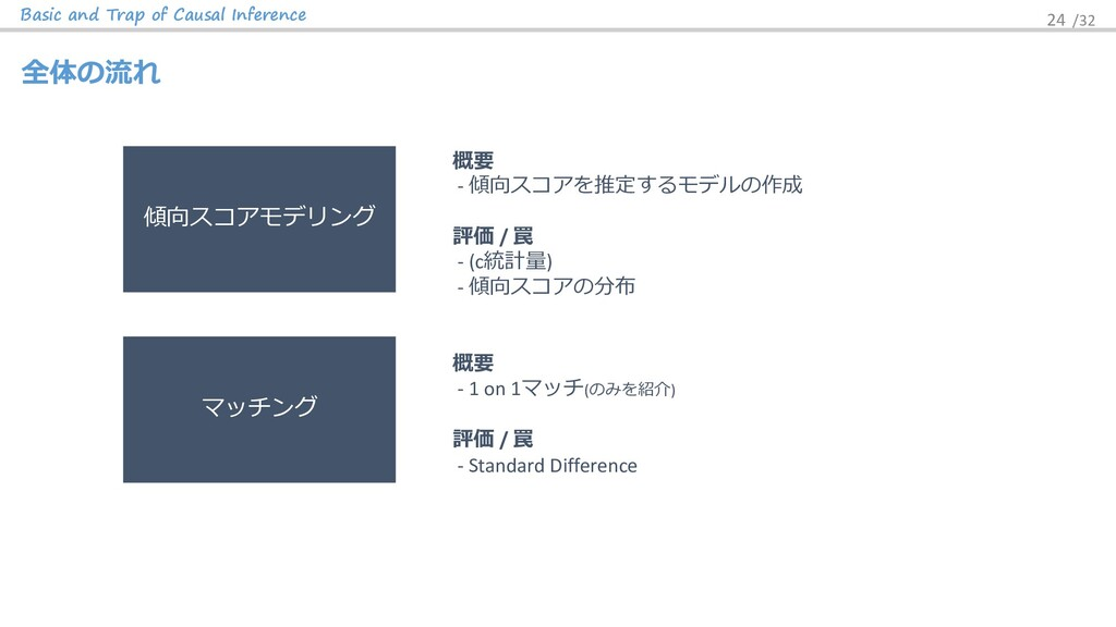 Basic and Trap of Causal Inference 24 /32 全体の流れ...