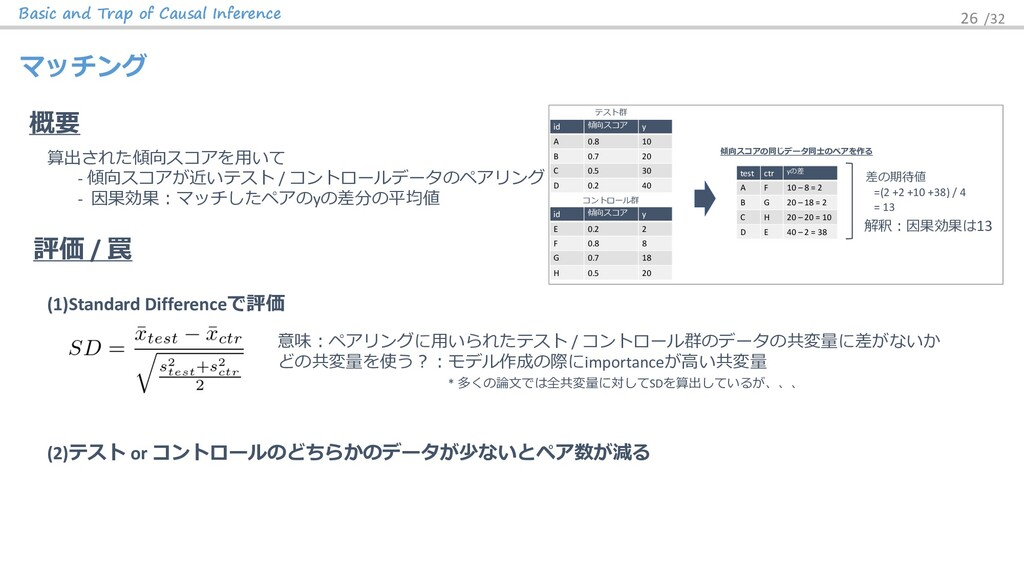 Basic and Trap of Causal Inference 26 /32 マッチング...