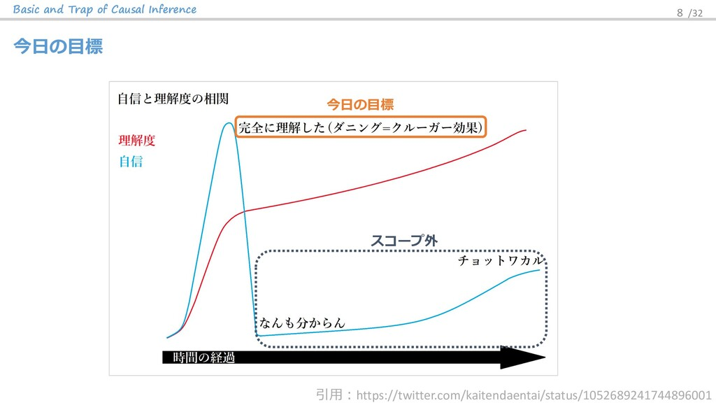 Basic and Trap of Causal Inference 8 /32 今⽇の⽬標 ...
