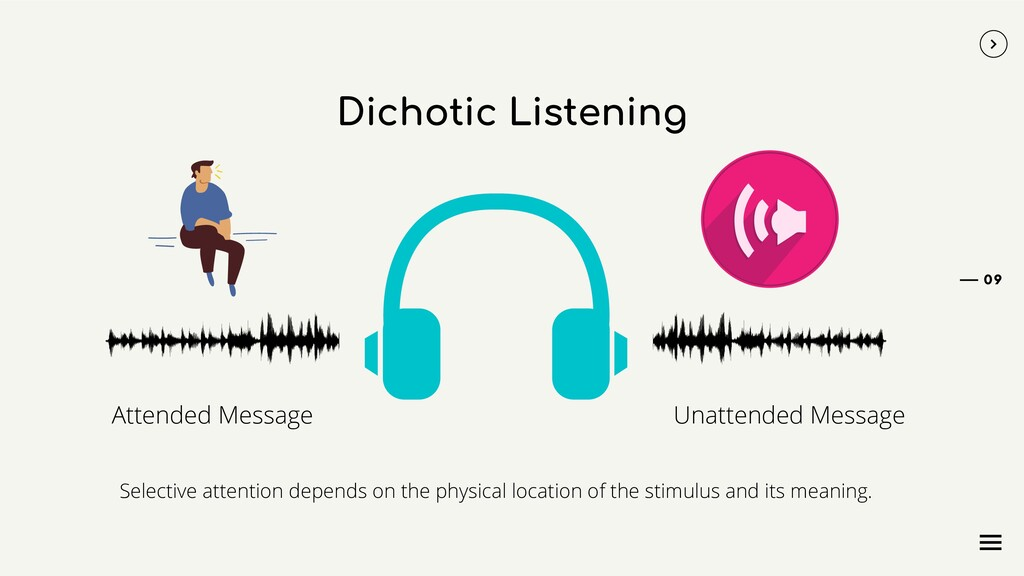 Dichotic Listening Attended Message Unattended ...