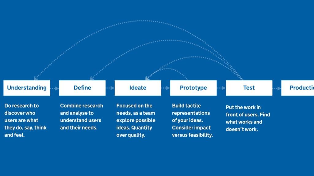 Understanding Ideate Define Prototype Test Do r...