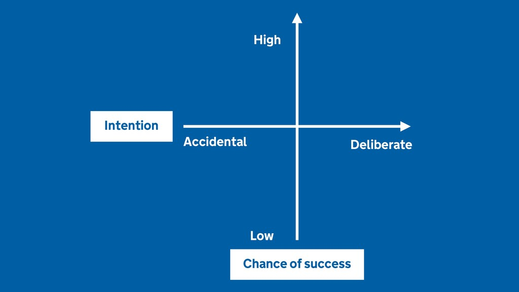 Deliberate Accidental High Low Chance of succes...