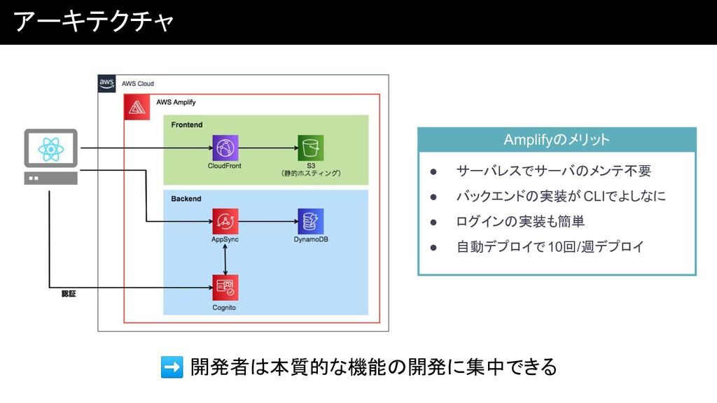 アーキテクチャ Amplifyのメリット ● サーバレスでサーバのメンテ不要 ● バックエンド...