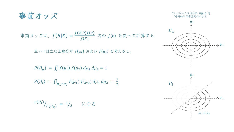 事前オッズ 𝒇 𝜽|𝑿 = 𝒇 𝑿|𝜽 𝒇 𝜽 𝒇 𝑿 (ベイズの定理) 𝑷 𝑯𝒖 = 𝒇 𝝁...