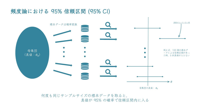 頻度論における 95% 信頼区間 何度も同じサンプルサイズの標本データを取ると, 真値が95%...
