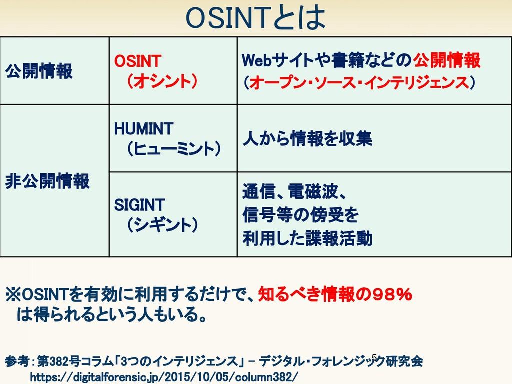 5 OSINTとは 公開情報 OSINT  (オシント) Webサイトや書籍などの公開...