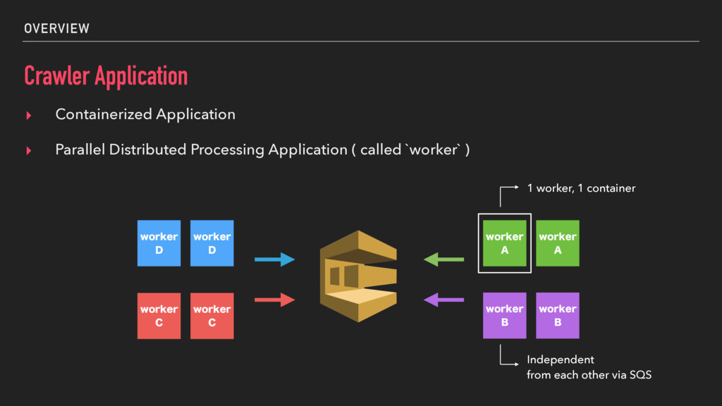 OVERVIEW Crawler Application ▸ Containerized Ap...