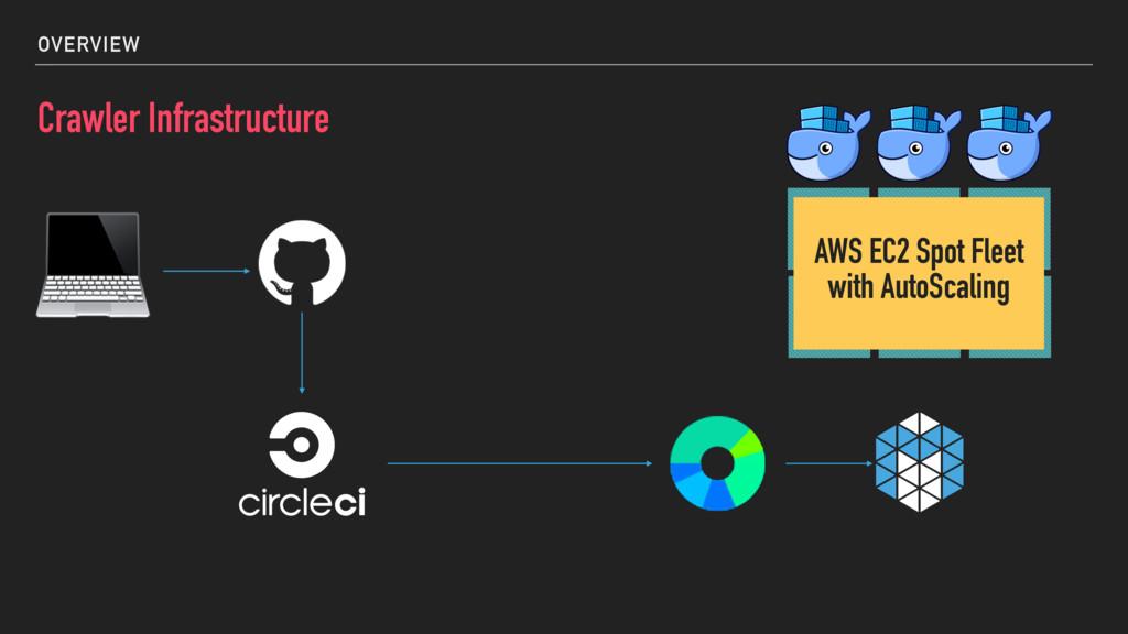 OVERVIEW Crawler Infrastructure  AWS EC2 Spot F...