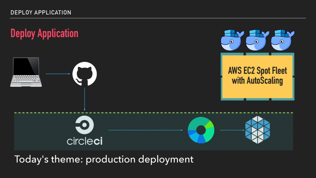 DEPLOY APPLICATION Deploy Application  AWS EC2 ...