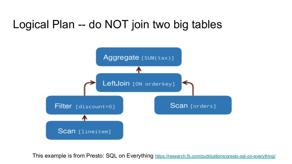 Logical Plan -- do NOT join two big tables This...