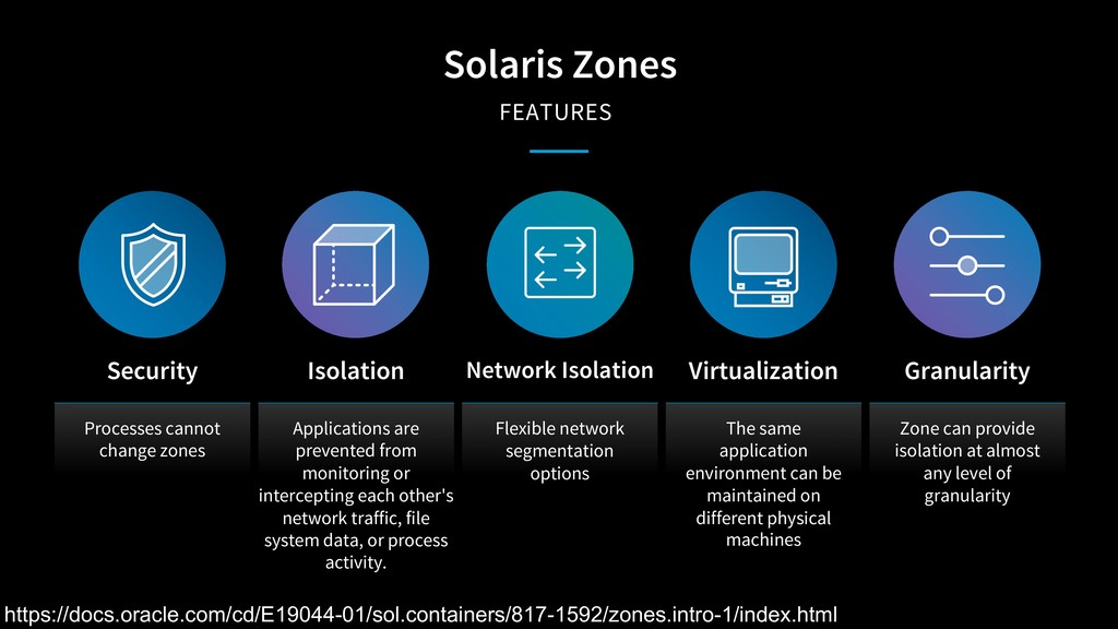 Solaris Zones FEATURES Processes cannot change ...
