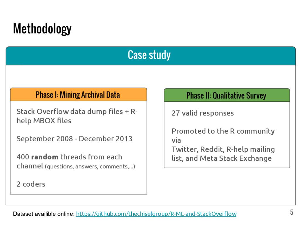 Methodology Phase I: Mining Archival Data Stack...