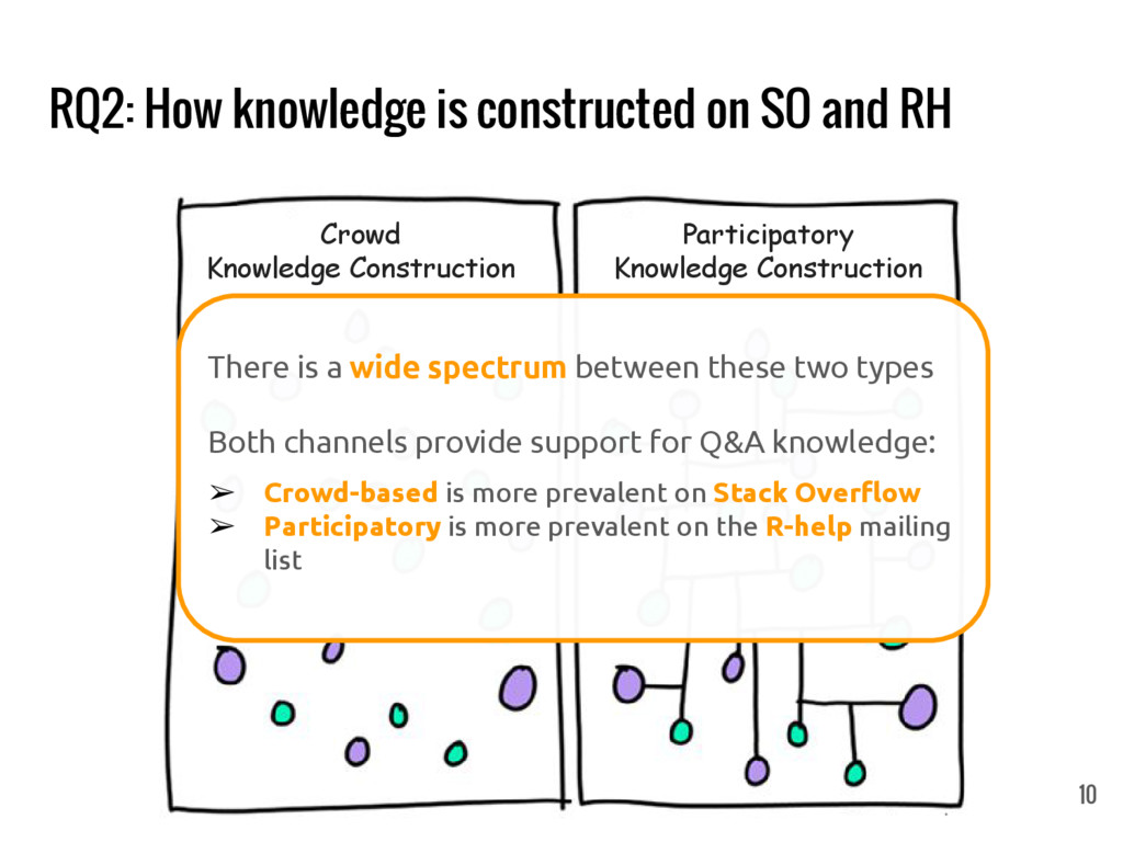 RQ2: How knowledge is constructed on SO and RH ...