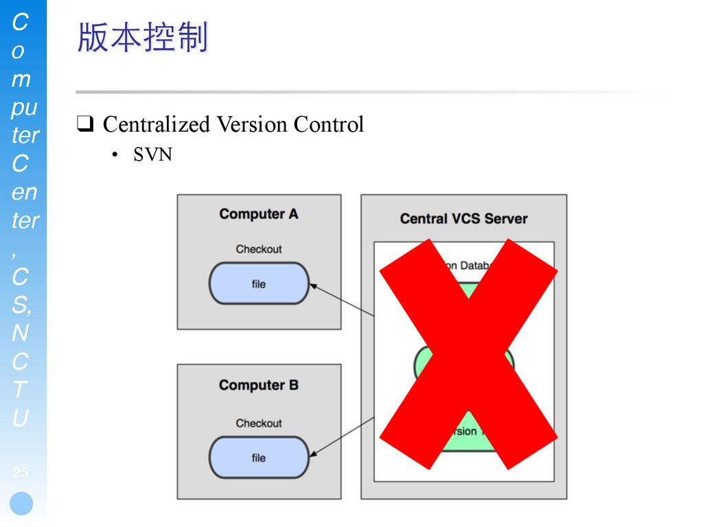 C o m pu ter C en ter , C S, N C T U 25 版本控制 ❑ ...