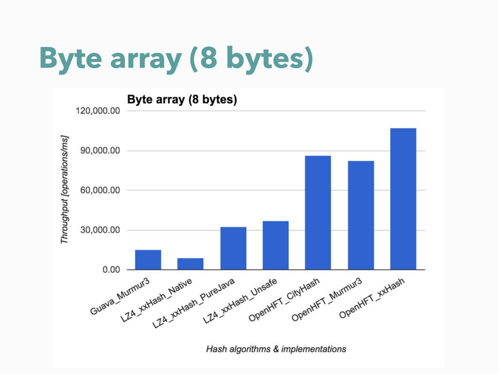 Byte array (8 bytes)