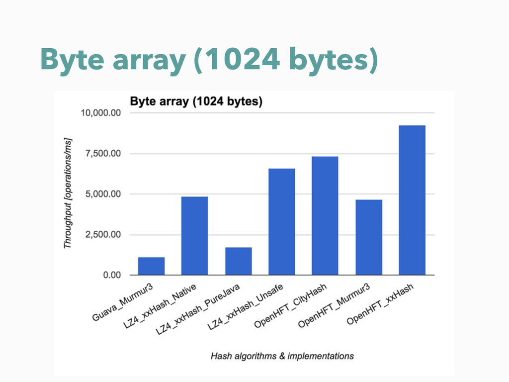 Byte array (1024 bytes)