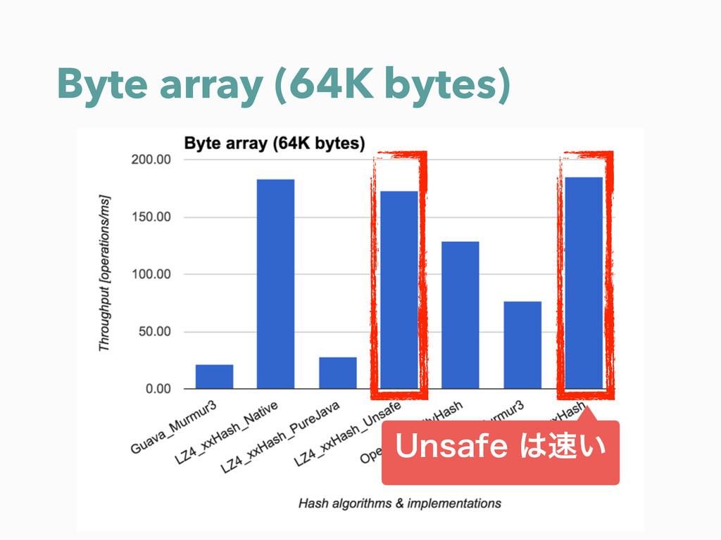 Byte array (64K bytes) 6OTBGF͍