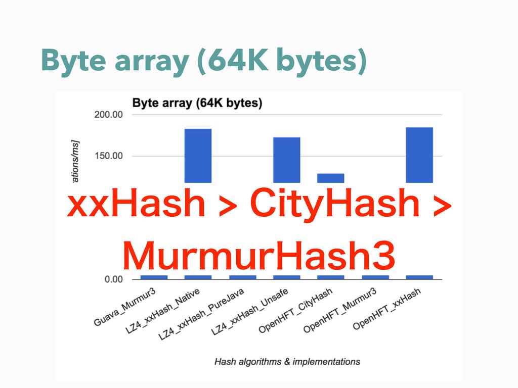 Byte array (64K bytes) YY)BTI$JUZ)BTI .VS...