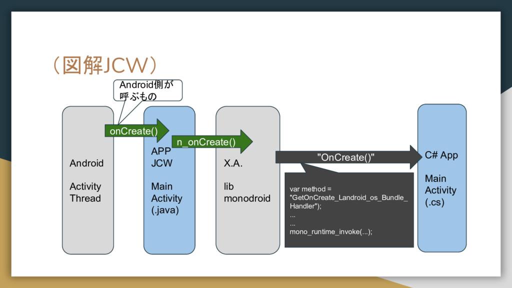 (図解JCW) Android Activity Thread APP JCW Main Ac...