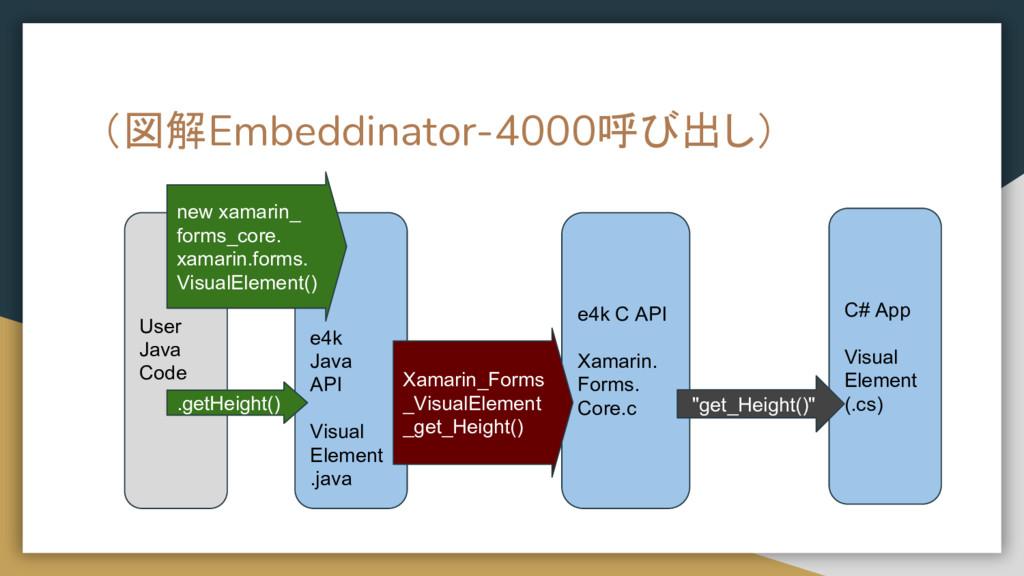 (図解Embeddinator-4000呼び出し) User Java Code e4k Ja...